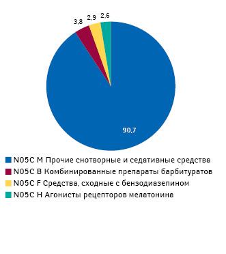Структура назначений (АТС-группа N05C) среди врачей всех специальностей вразрезе АТС-классификации 4-го уровня поданным за II кв. 2013 — I кв. 2014 г.