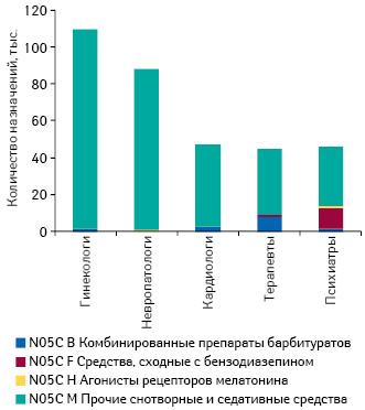 Структура назначений (АТС-группа N05C) среди врачей 5 специальностей вразрезе АТС-классификации 4-го уровня поданным за II кв. 2013 — I кв. 2014 г.