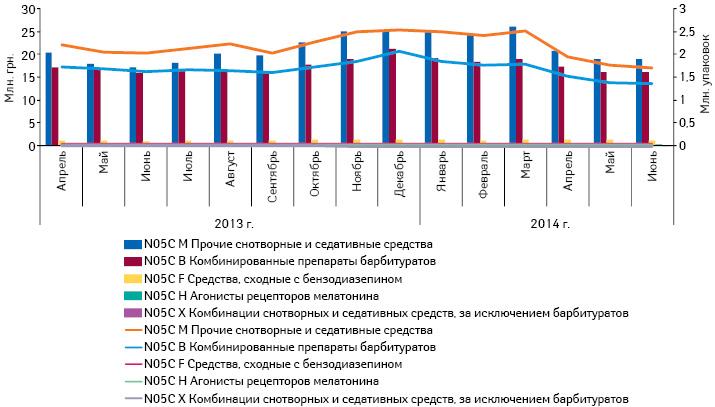 Реализация препаратов группы N05C вразрезе АТС-классификации 4-го уровня внатуральном иденежном выражении поданным за апрель 2013 — июнь 2014 г.
