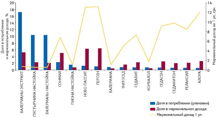 Доля впотреблении (упаковки) имаржинальном доходе брэндов АТС-группы N05C M (Прочие снотворные иседативные средства) среди группы N05C суказанием маржинального дохода от реализации 1 упаковки поданным за апрель–июнь 2014 г.