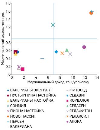 Ролевой анализ препаратов группы N05C М