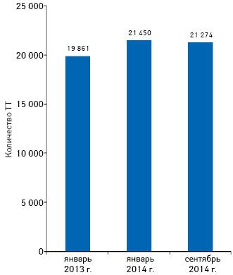 Динамика количества торговых точек посостоянию на01.01.2013 г., 01.01.2014 г., 01.09.2014 г.