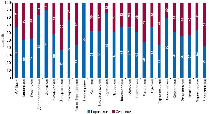 Структура городского исельского населения врегиональном разрезе посостоянию на01.01.2014 г. (поданным Государственной службы статистики Украины)
