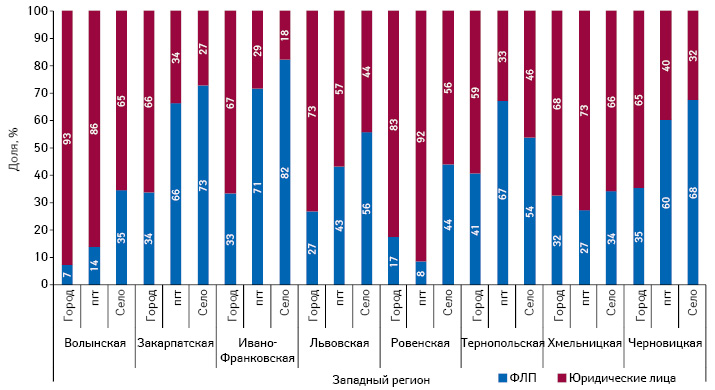 Структура ТТ вразрезе форм собственности вразличных типах населенных пунктов Западного региона Украины посостоянию на01.09.2014 г.