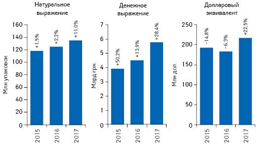 Объем розничной реализации товаров «аптечной корзины» вденежном инатуральном выражении, а также вдолларовом эквиваленте (покурсу IB) поитогам мая 2015–2017гг. суказанием темпов прироста/убыли посравнению саналогичным периодом предыдущего года