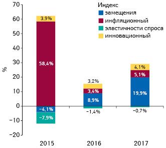 Индикаторы изменения объема аптечных продаж товаров «аптечной корзины» вденежном выражении поитогам мая 2015–2017 гг. посравнению саналогичным периодом предыдущего года