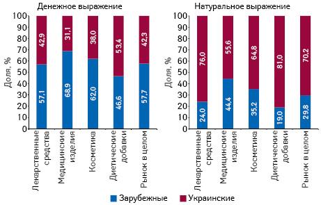 Структура аптечных продаж товаров «аптечной корзины» украинского изарубежного производства (повладельцу лицензии) вденежном инатуральном выражении поитогам мая 2017 г. вразрезе категорий товаров