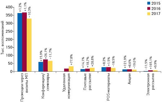 Количество воспоминаний специалистов здравоохранения о различных видах промоции товаров «аптечной корзины» поитогам мая 2015–2017гг. суказанием темпов прироста/убыли посравнению саналогичным периодом предыдущего года (25 городов Украины)