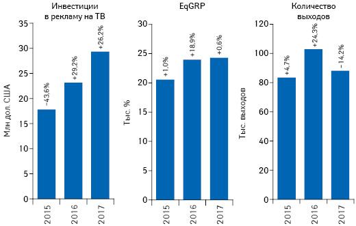 Динамика объема инвестиций фармкомпаний врекламу товаров «аптечной корзины» наТВ, а также уровня контакта созрителем (EqGRP) иколичество выходов рекламных роликов поитогам мая 2015–2017гг. суказанием темпов прироста/убыли посравнению саналогичным периодом предыдущего года