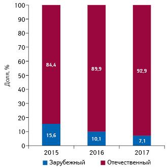 Удельный вес лекарственных средств зарубежного иотечественного производства (поместу выпуска) вобщем объеме госпитальных поставок внатуральном выражении поитогам I кв. 2015–2017гг.