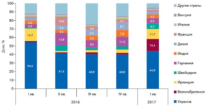Изменение доли лекарственных средств вструктуре госпитальных поставок вразрезе страны-производителя вденежном выражении сI кв. 2016 поI кв. 2017г.