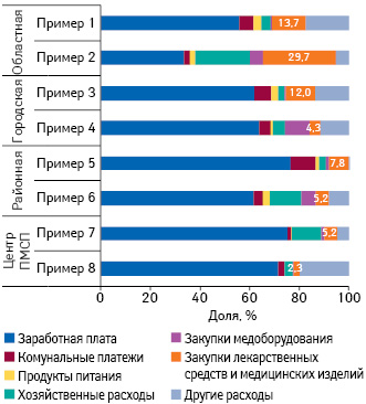 Структура расходов напримере 8 лечебно-профилактических учреждений поитогам Iкв. 2017г.