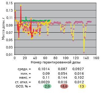 Результаты гравиметрического определения однородности гарантированных доз помассе. ОСО (относительное стандартное отклонение, то есть стандартное отклонение, деленное насреднее значение иумноженное на100для выражения в%). Обозначения: зеленый цвет—