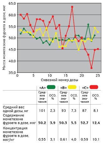 Результаты определения однородности гарантированных доз помассе действующего вещества мометазона фуроата