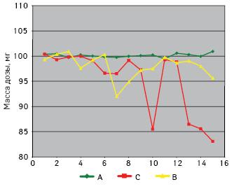 Однородность доз помассе призаполнении флаконов раствором 60% глицерина