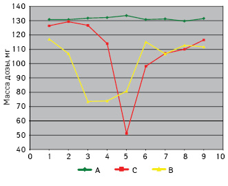 Однородность доз помассе призаполнении флаконов 100% глицерином