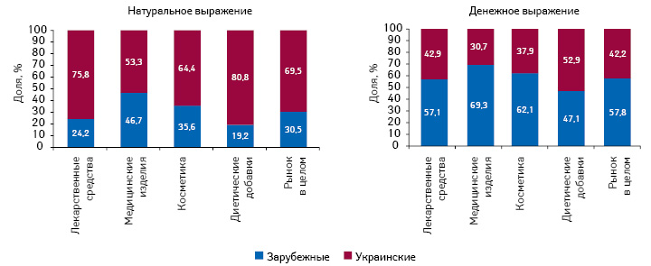 Структура аптечных продаж товаров «аптечной корзины» украинского изарубежного производства (повладельцу лицензии) вденежном инатуральном выражении поитогам I полугодия 2017 г.