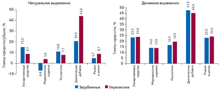 Темпы прироста/убыли аптечных продаж товаров «аптечной корзины» украинского изарубежного производства (повладельцу лицензии) вденежном инатуральном выражении поитогам I полугодия 2017 г. посравнению саналогичным периодом предыдущего года