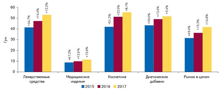 Динамика средневзвешенной стоимости 1 упаковки различных категорий товаров «аптечной корзины» поитогам I полугодия 2015–2017 гг. суказанием темпов прироста/убыли посравнению саналогичным периодом предыдущего года