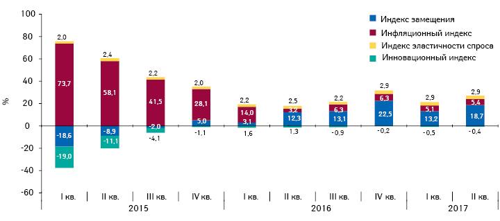 Индикаторы изменения объема аптечных продаж лекарственных средств вденежном выражении сI кв. 2015 г. поIІ кв. 2017 г. посравнению саналогичным периодом предыдущего года