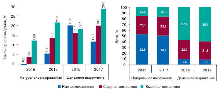 Структура аптечных продаж лекарственных средств вразрезе ценовых ниш** вденежном инатуральном выражении, а также темпы прироста/убыли объема их аптечных продаж поитогам I полугодия 2016–2017 гг. посравнению саналогичным периодом предыдущего года