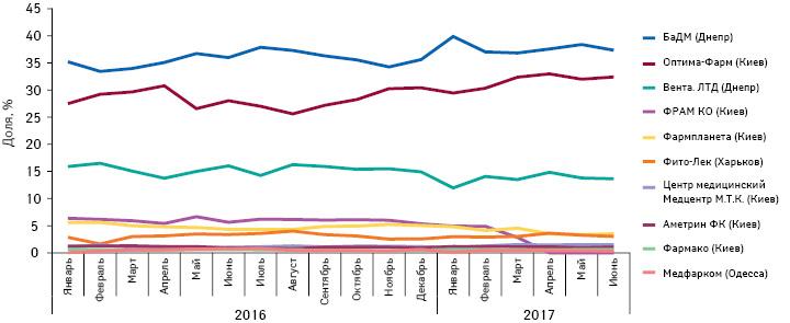 Удельный вес топ-10 дистрибьюторов вобъеме поставок лекарственных средств ваптечные учреждения вденежном выражении за период сянваря 2016 г. поиюнь 2017 г.