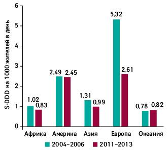 Потребление фенобарбитала порегионам впериод 2004–2006и2011–2013гг.