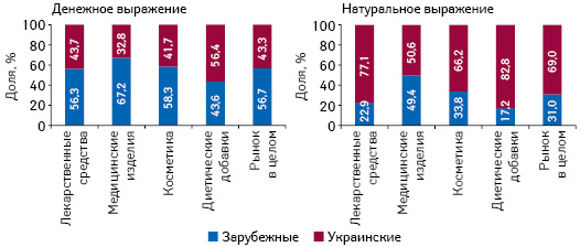 Бриф-анализ фармрынка: итогииюля* 2017г.