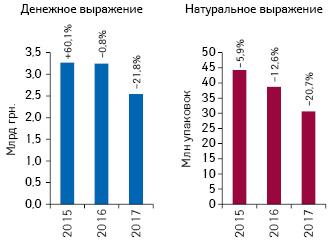 Динамика объема госпитальных поставок лекарственных средств поитогам I полугодия 2015–2017гг. суказанием темпов прироста/убыли (%) посравнению саналогичным периодом предыдущего года