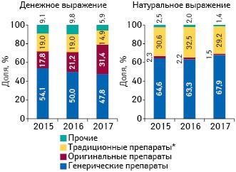 Удельный вес объема потребления генерических, традиционных иоригинальных лекарственных средств вденежном инатуральном выражении вгоспитальном сегменте поитогам I полугодия 2015–2017гг.