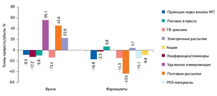 Темпы прироста/убыли количества воспоминаний врачей ифармацевтов оразличных видах промоции поитогам I полугодия 2017г. посравнению саналогичным периодом предыдущего года