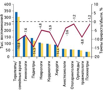 Динамика воспоминаний опромоции лекарственных средств посредством визитов медицинских представителей вразрезе топ-10 врачебных специальностей поитогам I полугодия 2016–2017гг. суказанием темпов прироста/убыли