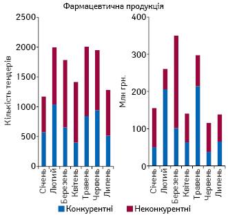 Кількість проведених тендерів та обсяги закупівлі (засумою підписаних договорів) фармацевтичної продукції усистемі «ProZorro» засічень–липень 2017р.
