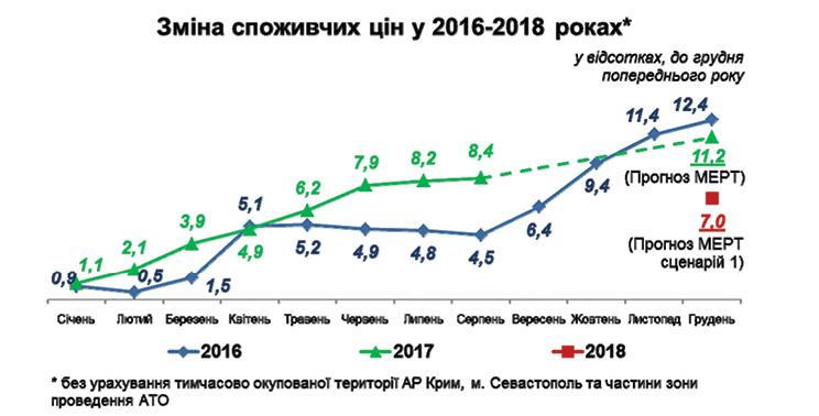 При цьому найбільшого зростання у серпні 2017 року порівняно з груднем 2016  року зазнали ціни на фрукти (на 41 49f275ad3bc78