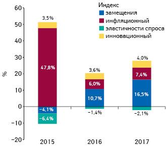 Индикаторы изменения объема аптечных продаж товаров «аптечной корзины» вденежном выражении поитогам июля 2015–2017 гг. посравнению саналогичным периодом предыдущего года