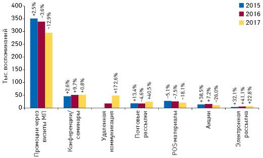 Количество воспоминаний специалистов здравоохранения о различных видах промоции товаров «аптечной корзины» поитогам июля 2015–2017 гг. суказанием темпов прироста/убыли посравнению саналогичным периодом предыдущего года (25 городов Украины)