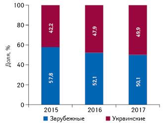 Структура инвестиций вТВ-рекламу лекарственных средств вразрезе зарубежного иотечественного производства (повладельцу лицензии) вдолларовом выражении поитогам I полугодия 2015–2017гг.
