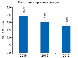 Динамика объема инвестиций врекламу лекарственных средств нарадио поитогам I полугодия 2015–2017гг. суказанием темпов прироста/убыли посравнению саналогичным показателем предыдущего года