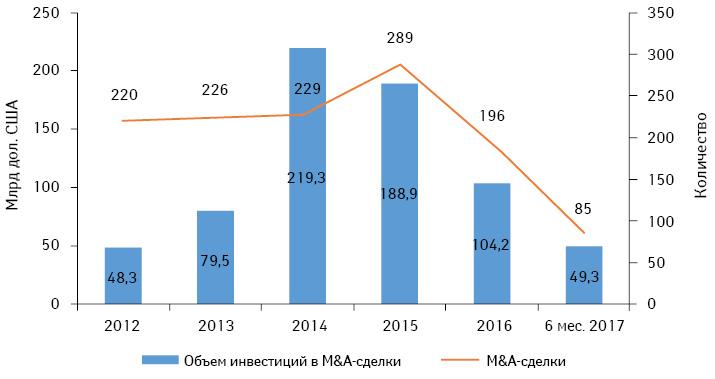 M&A-активность фармацевтических ибиотехнологических компаний намировом рынке в2012–2016гг. ипоитогам І полугодия 2017г.