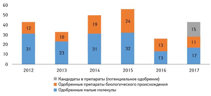 Количество одобренных FDA инновационных продуктов поитогам 2012–2016гг. ипрогнозируемый показатель таковых поитогам 2017г.