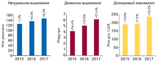 Бриф-анализ фармрынка: итогисентября* 2017г.