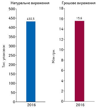Обсяги споживання препаратів глібенкламіду уформі таблеток іздозуванням 5мг унатуральному та грошовому вираженні запідсумками 2016р.