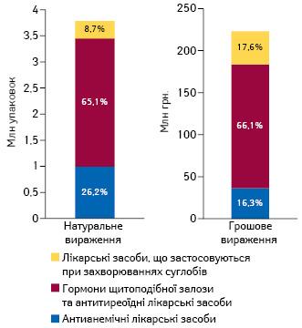 Обсяги споживання лікарських засобів, які розглядаються напредмет їх включення досистеми реімбурсації, внатуральному та грошовому вираженні запідсумками 2016р.