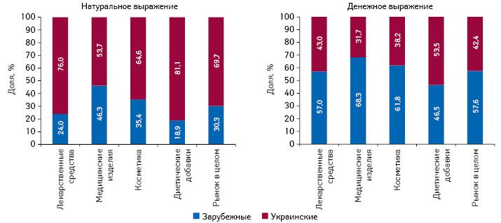 Структура аптечных продаж товаров «аптечной корзины» украинского изарубежного производства (повладельцу лицензии) вденежном инатуральном выражении поитогам 9мес 2017гг.
