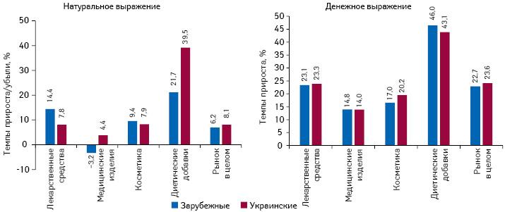 Темпы прироста/убыли аптечных продаж товаров «аптечной корзины» украинского изарубежного производства (повладельцу лицензии) вденежном инатуральном выражении поитогам 9мес 2017г. посравнению саналогичным периодом предыдущего года