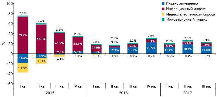 Индикаторы изменения объема аптечных продаж лекарственных средств вденежном выражении запериод сI кв. 2015 поIII кв. 2017г. посравнению спредыдущим годом