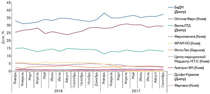 Удельный вес топ-10дистрибьюторов вобъеме поставок товаров «аптечной корзины» ваптечные учреждения вденежном выражении запериод сянваря 2016 посентябрь 2017г.