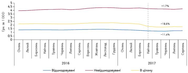 Динаміка середньозваженої роздрібної вартості 1DDD лікарських засобів, включених допереліку МНН, урозрізі препаратів, вартість яких відшкодовується таневідшкодовується державою, заперіод зсічня 2016 посерпень 2017р.