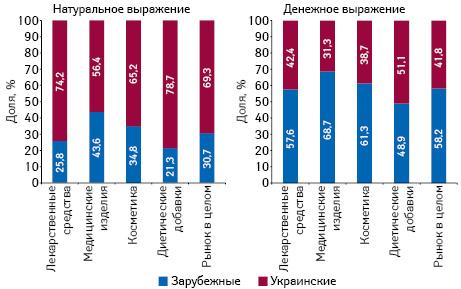 Структура аптечных продаж товаров «аптечной корзины» украинского изарубежного производства (повладельцу лицензии) вденежном инатуральном выражении поитогам октября 2017 г. вразрезе категорий товаров