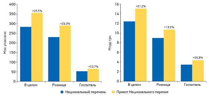 Объем аптечных продаж игоспитальных поставок препаратов, включенных вНациональный перечень ивпроект Национального перечня, вденежном инатуральном выражении поитогам 2016г.